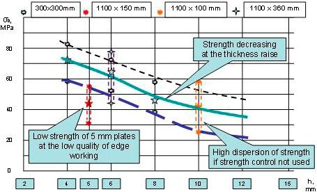 Качество и прочность на изгиб σb отожженного стекла  в зависимости от толщины пластин