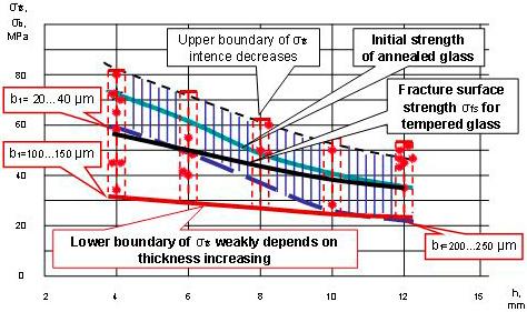Влияние толщины стекла на уменьшение сопротивления разрушению поверхности стекла в условиях закалки