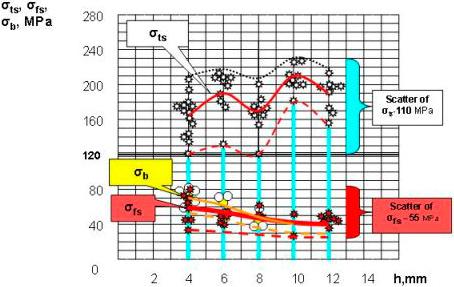 Сопротивление поверхности разрушению σfs и прочность на изгиб σb закаленного стекла
